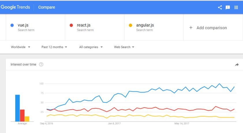 vue.js google trend in last 12 months